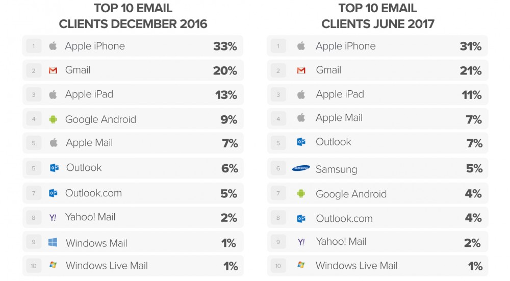 email client trends