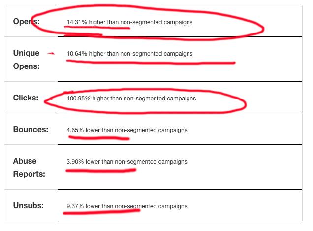 email deliverability mailchimp segmented campaigns