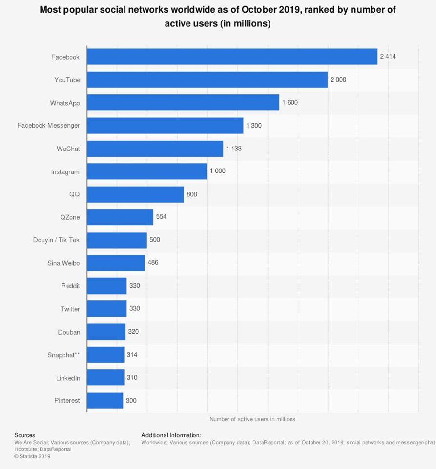 Social trend chart 2018-2019